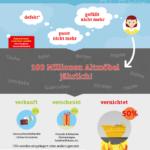 Infografik Wo landen Altmöbel in Deutschland?