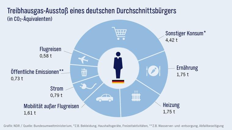 Aufteilung des Treibhausgas-Ausstoßes eines deutschen Durchschnittsbürgers