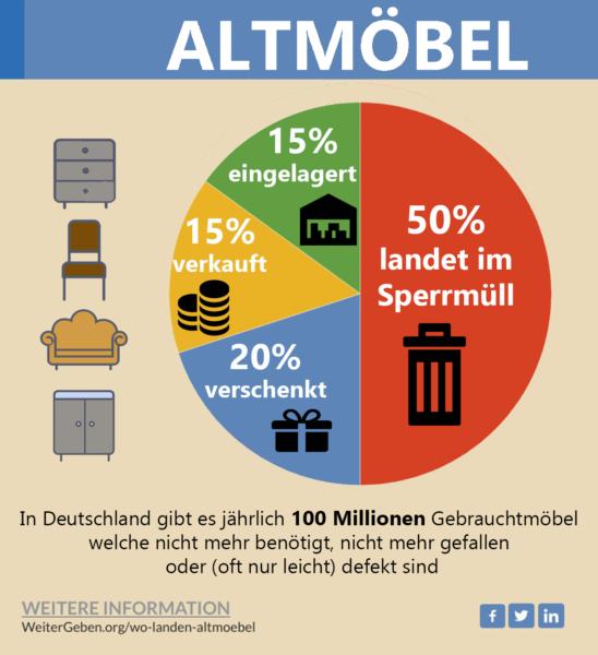 Statistik Diagramm Gebrauchtmöbel in Deutschland