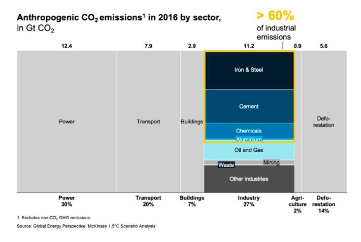 Grafik: co2-Daten verschiedener Industrien, 60 % werden verursacht von: Stahl, Zement, Eisen und Chemikalien.